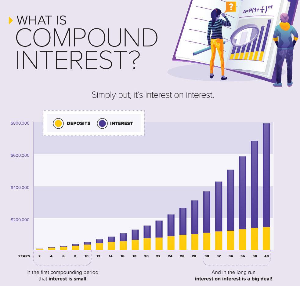 compound-interest