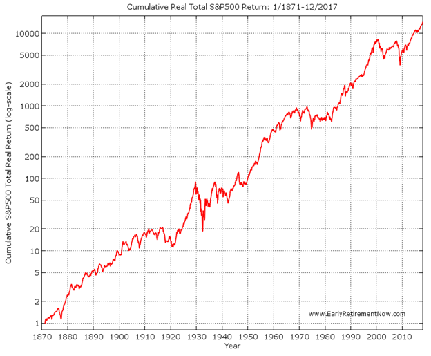 """<img src=""""Stock-market-back-to-1871.png"""" alt=""""S&P 500 stock market chart from 1871"""">"""