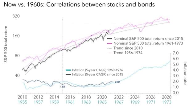"<img 1960s-Stocks-Bonds-Correlation.jpg"" alt=""Chart showing the correlation between stocks and bonds.""> This chart show that the 1960s stock market correlation to bonds"