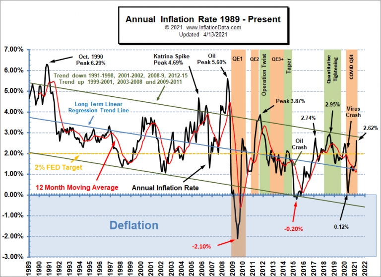 """<img src = Annual-Inflation-Rate-1989-Mar-2021-768x558.png"""" alt=""""Chart showing the inflation from 1989-2021 April.""""> This image shows inflation and value of money"""