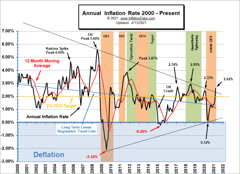 """<img src = Annual-Inflation-Rate-2000-Mar-2021png"""" alt=""""Chart showing the inflation from 2000-2021 April.""""> This image shows inflation and value of money"""
