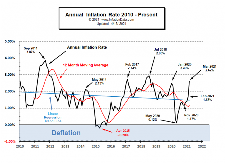 """<img src = Annual-Inflation-Rate-2010-Mar-2021.png"""" alt=""""Chart showing the inflation from 2000-2021 April.""""> This image shows inflation and value of money"""