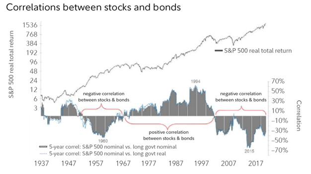 Charts show that there are less correlated periods of the markets ...