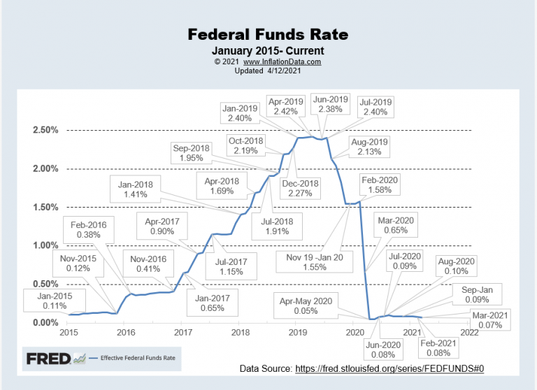 """<img src = Effective-FED-Funds-Rate-4-2021.png"""" alt=""""Chart showing the inflation from Fed Total Assets as of April.""""> This image shows inflation and value of money"""