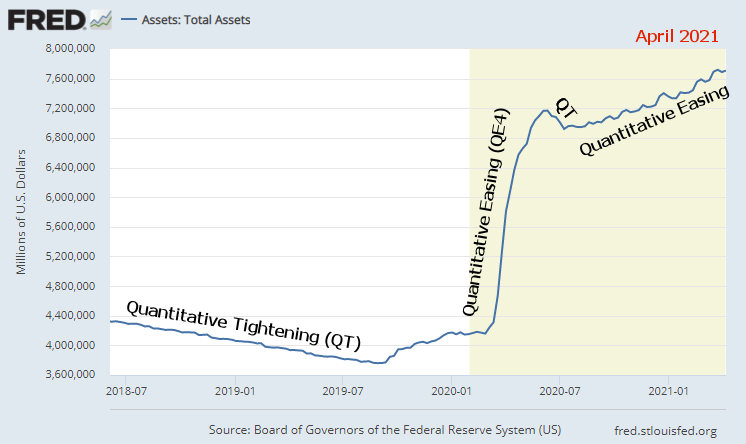 """<img src = Fed-Total-Assets-4-2021.png"""" alt=""""Chart showing the inflation from Fed Total Assets as of April.""""> This image shows inflation and value of money"""
