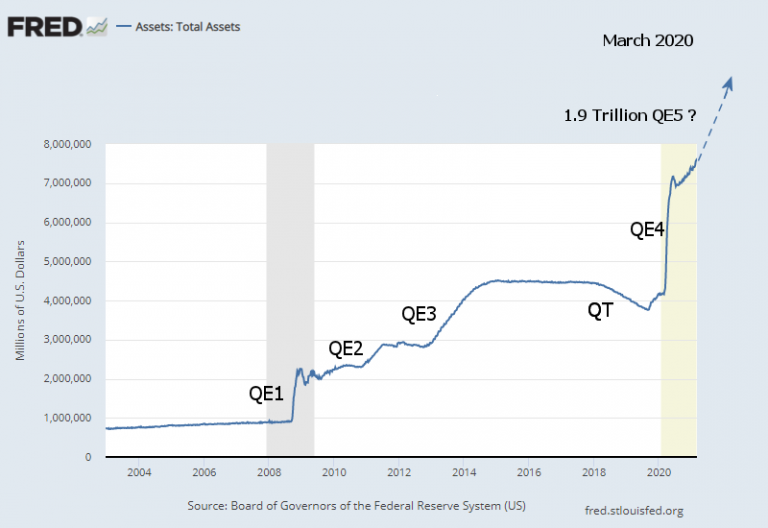 """<img src = Fed-Total-Assets-Long-Term.png"""" alt=""""Chart showing the inflation from Fed Total Assets as of April.""""> This image shows inflation and value of money"""